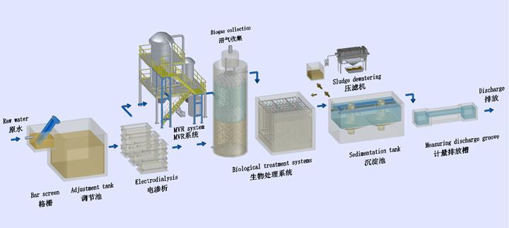 高盐分废水处理流程图