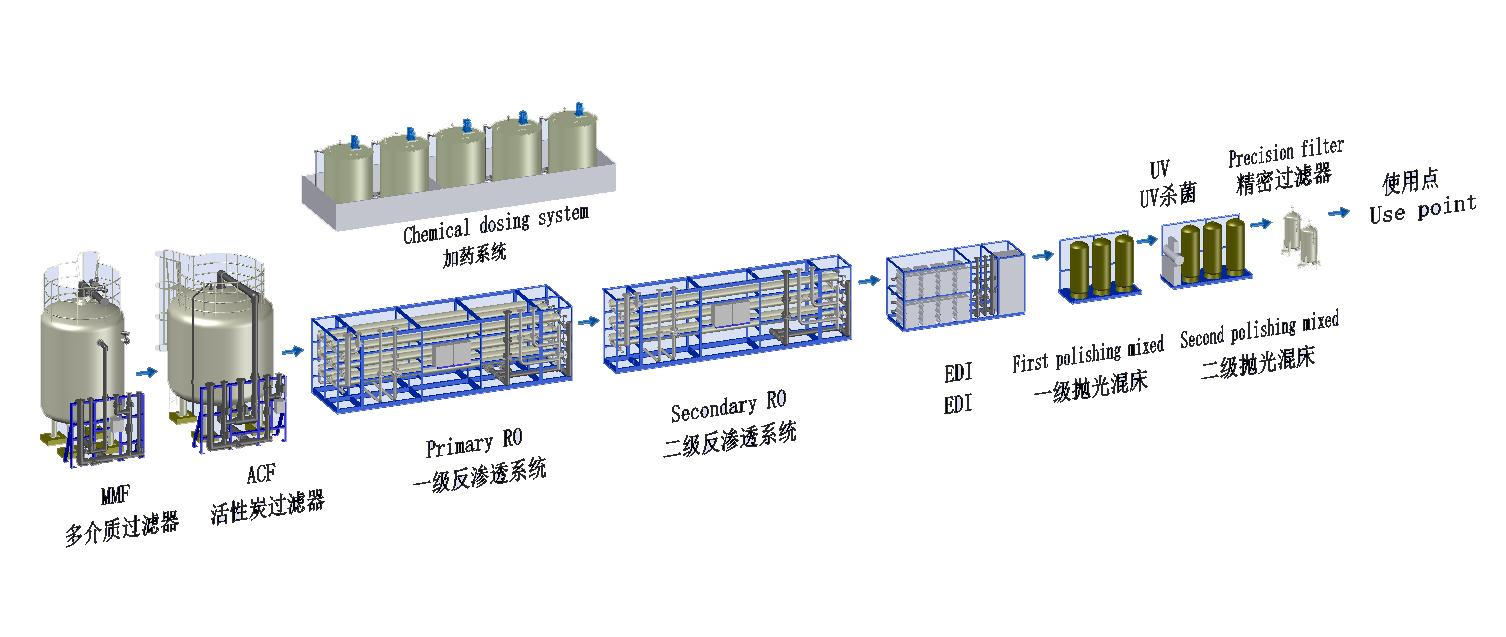 预处理,初级处理和抛光精制处理集成电路业用超纯水系统